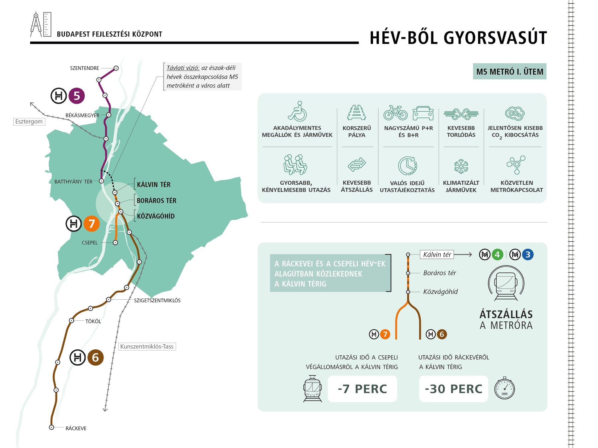 A H5-ös, H6-os és H7-es HÉV-ek föld alatt történő összekötésével hoznák létre az M5-ös metróvonalat (kép forrása: BFK)
