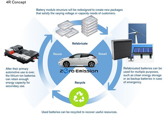 A Nissan másodlagos alkalmazási törekvése