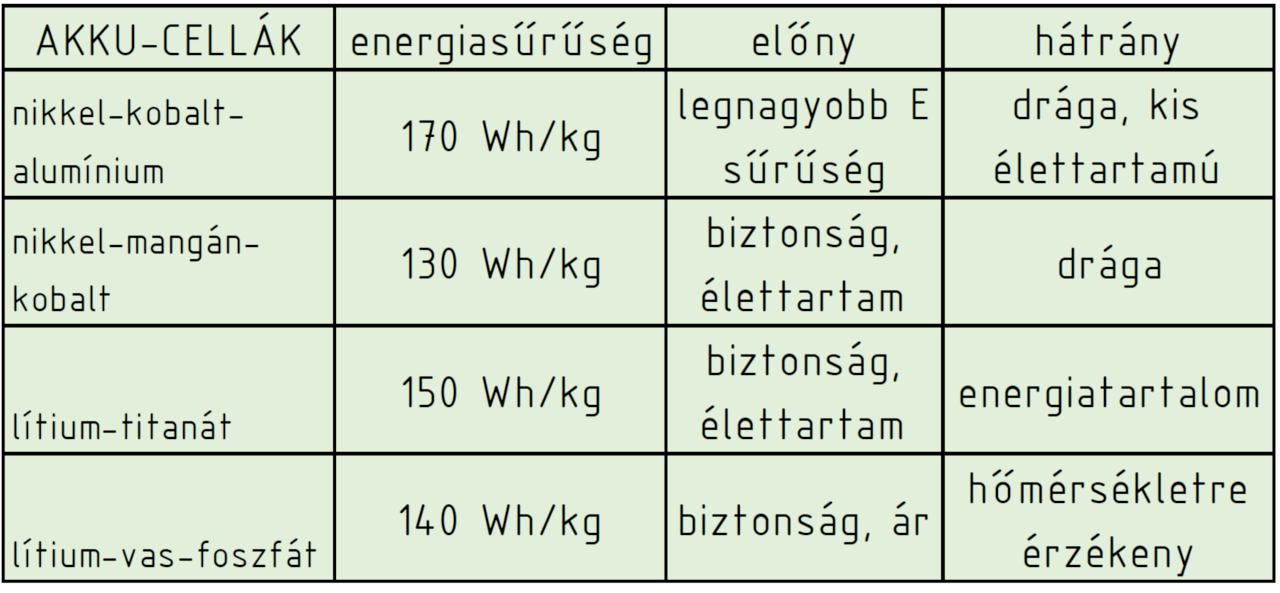 Hibrid járművekben alkalmazható akkumulátorok, https://tud.qucosa.de/api/qucosa%3A26924/attachment/ATT-0/