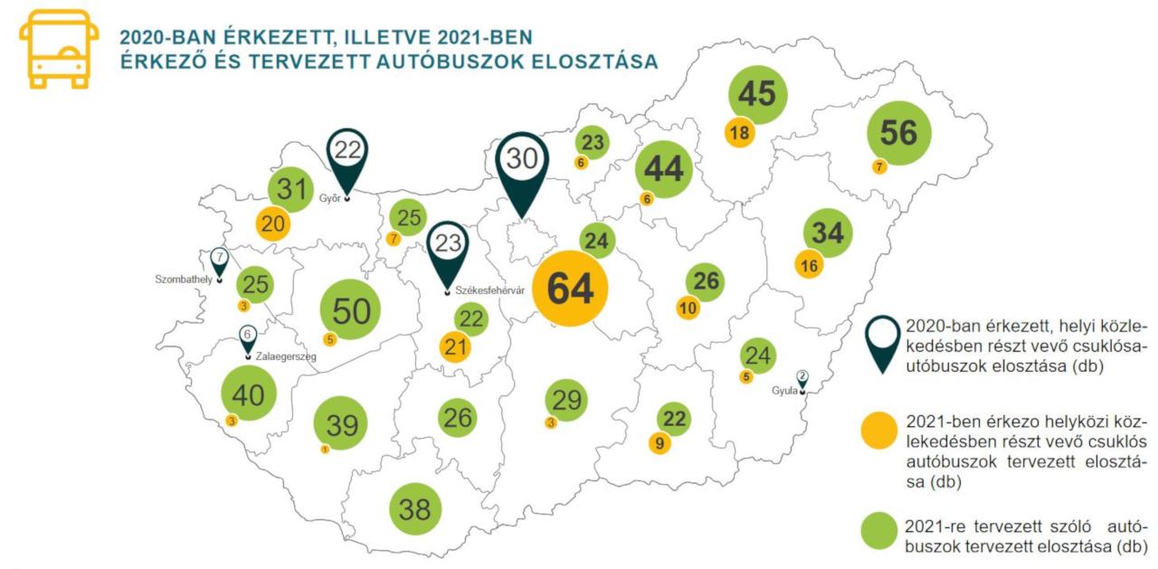 A kocsikból szinte minden megye kapott (forrás: Volánbusz Zrt.)