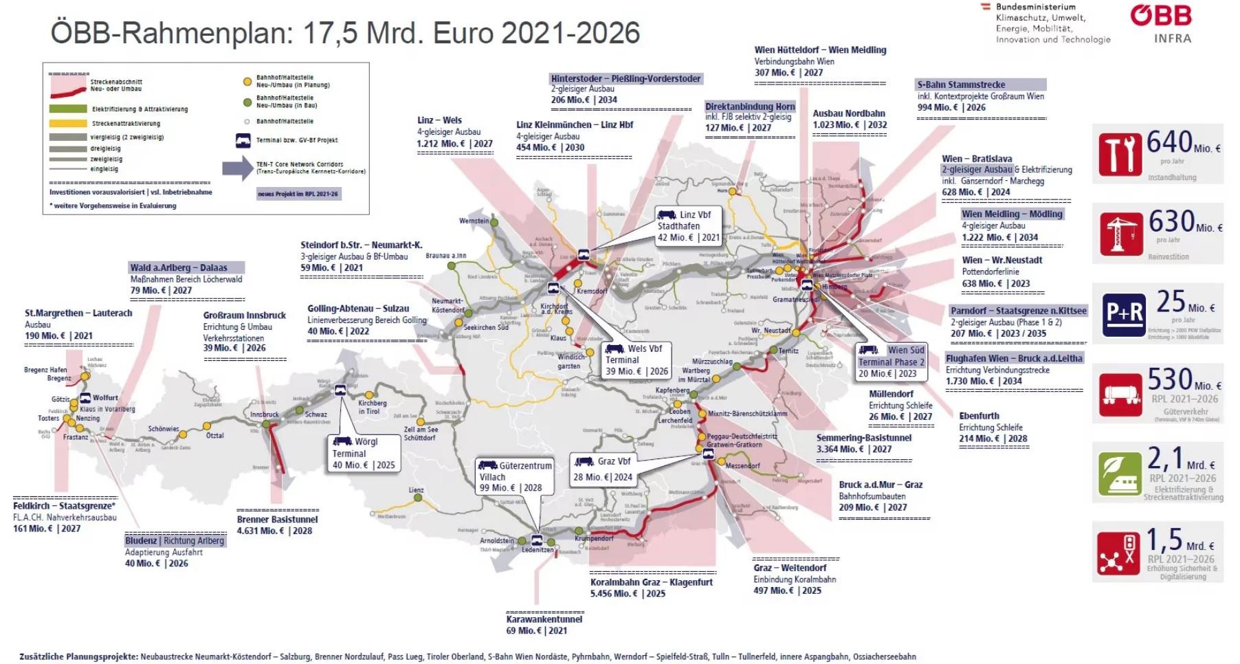 Vasúti fejlesztések a következő öt évben Ausztriában (forrás: ÖBB)