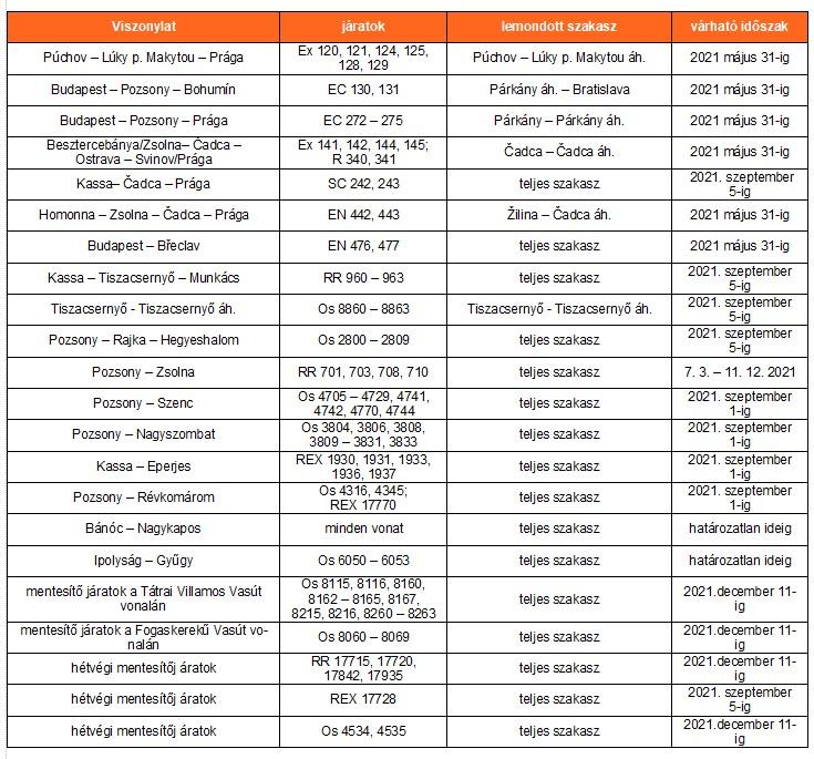 A lemondott járatok áttekintése (forrás: ZSSK)