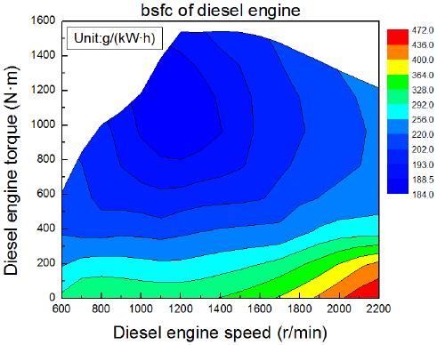 Korszerű dízelmotor kagylódiagramja, https://www.researchgate.net/figure/BSFC-of-the-diesel-engine_fig2_276036649