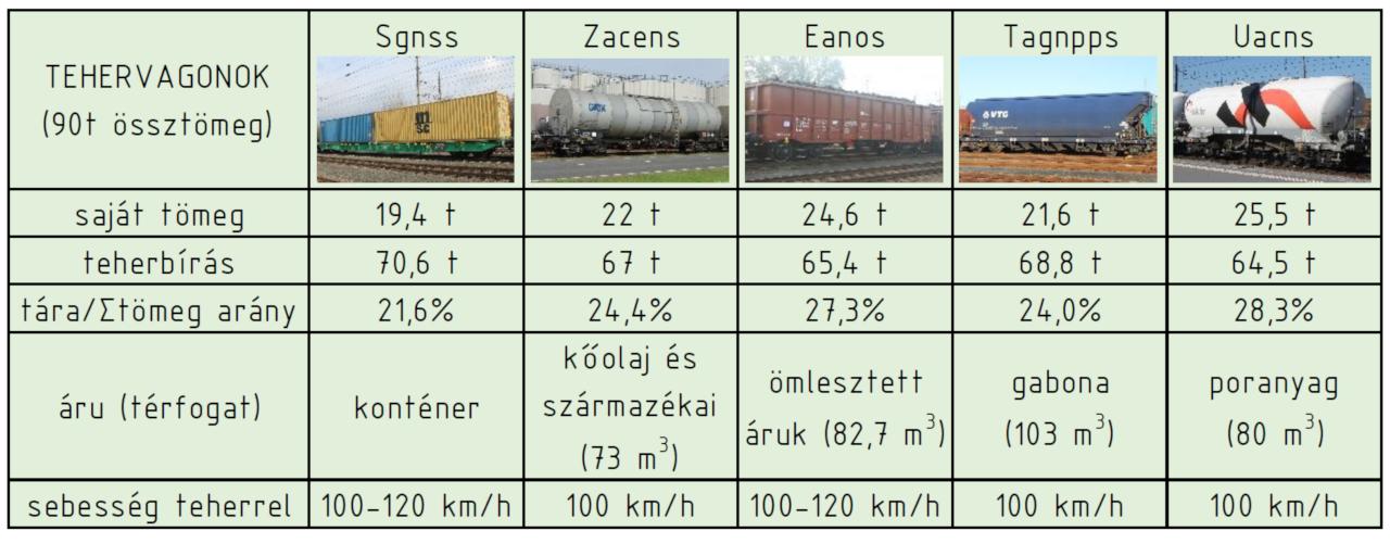 Teherszállító vagonok különböző célra