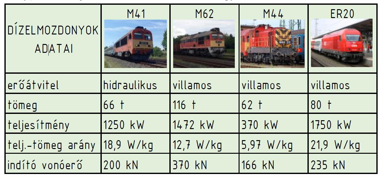 Különböző felhasználású dízelmozdonyok paraméterei