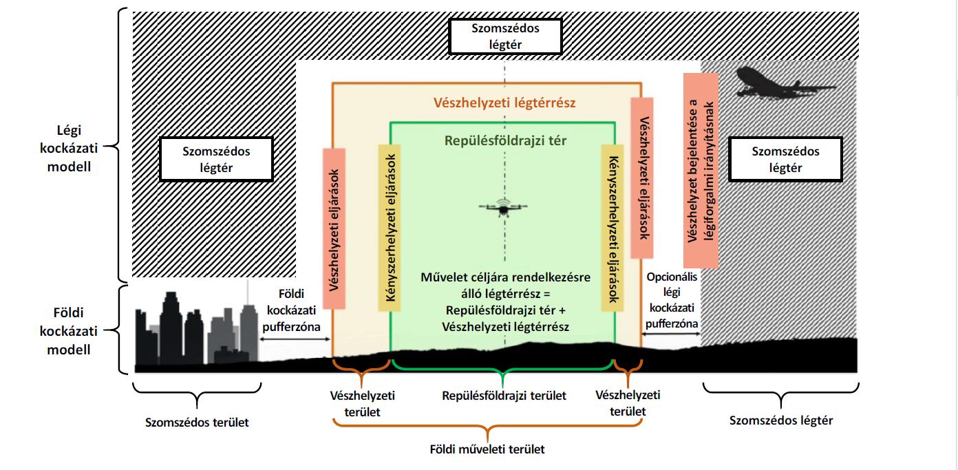A repüléssel érintett terület és légtér részei (forrás: SORA, a fordítást készítette: Dr. Sándor Zsolt)
