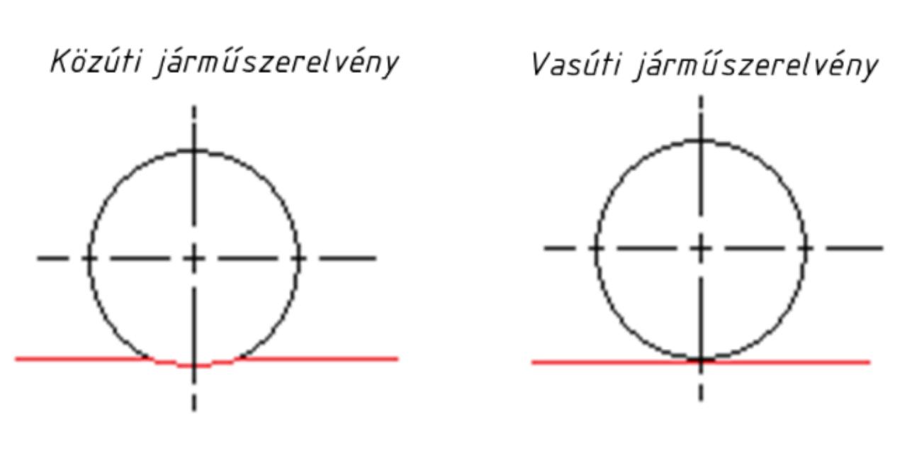 Gördülési ellenállás gumi–aszfalt és acél–acél esetén