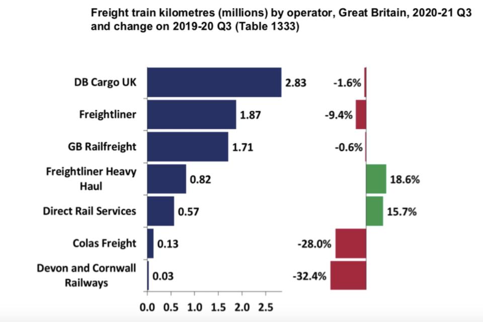 Az egyes árufuvarozó vasúttársaságok szállítási értékeinek változása a 2019-es és a 2020-as évek harmadik negyedévei között (illusztráció: Rail Freight)