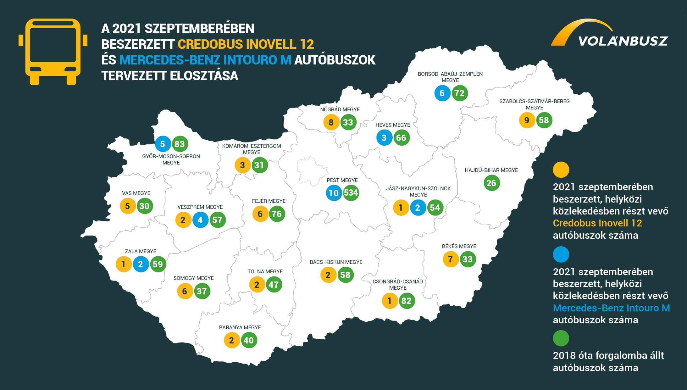 A hamarosan forgalomba álló, valamint a 2018 óta üzembe állított új buszok mennyisége megyei eloszlásban (kép forrása: Volánbusz Zrt.)
